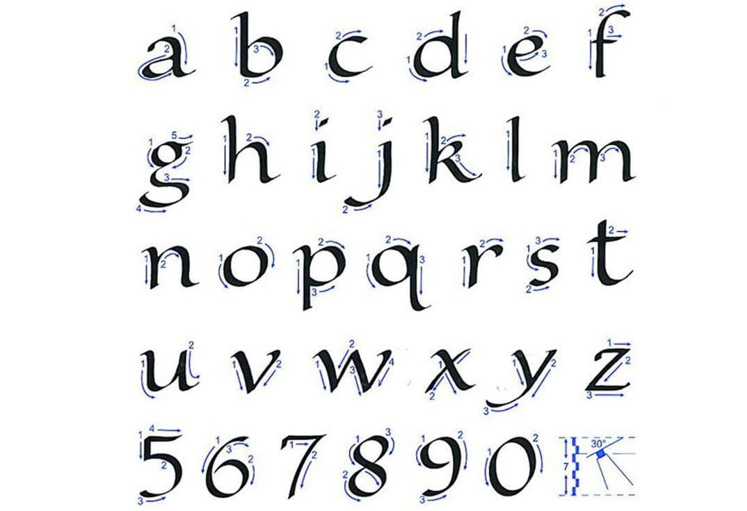 So Lernen Sie Die Schriftarten Der Kalligrafie Und Des Handletterings